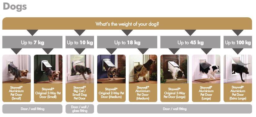 Pets Door Amp Large Breed Locking Pet Door U2013 14 5